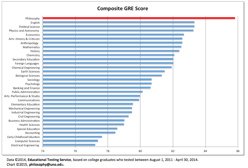 Scores by percentile scores by major the gre is the standardized