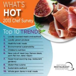 Whats_Hot_Top10