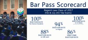 Statistics concerning the Regent University School of Law Bar Exam scores. Feb. 2018. (Law School Twitter).