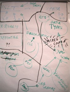 Whiteboard capture - XML