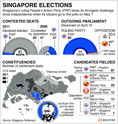 INFOGRAPHIC: Singapore elections: What's at stake | ABS-CBN News