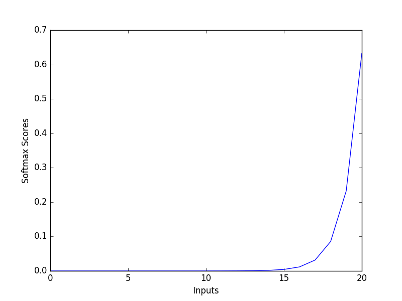 Softmax_Graph.png