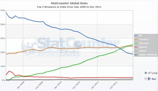Google Chrome tops the browser popularity in India