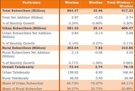 Highlights of Telecom Subscription Data India November 2011