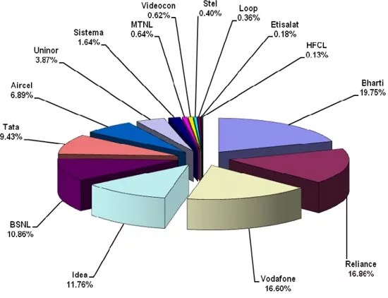 Indian telecom operators market share as on 30th November 2011
