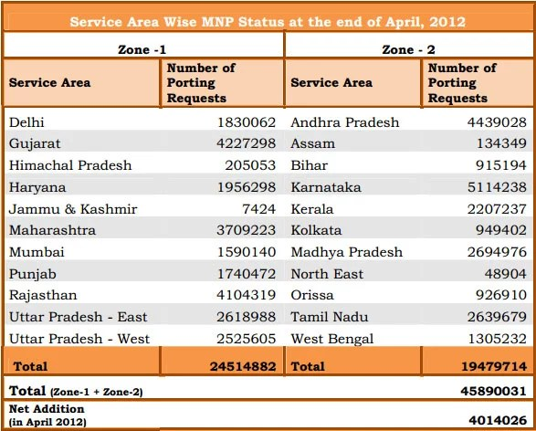 TRAI Telecom Report April 2012 - MNP Subscriber status