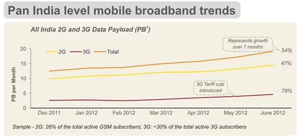 Pan India level Mobile broadband trends