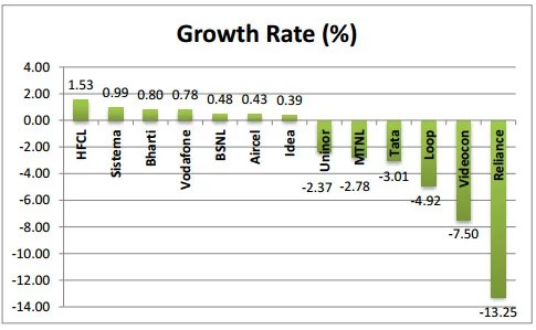 Service Provider wise growth in subscriber base (June-July 2012)