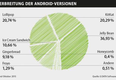 Über 80 Prozent Android-Nutzer mit veraltetem Betriebssystem