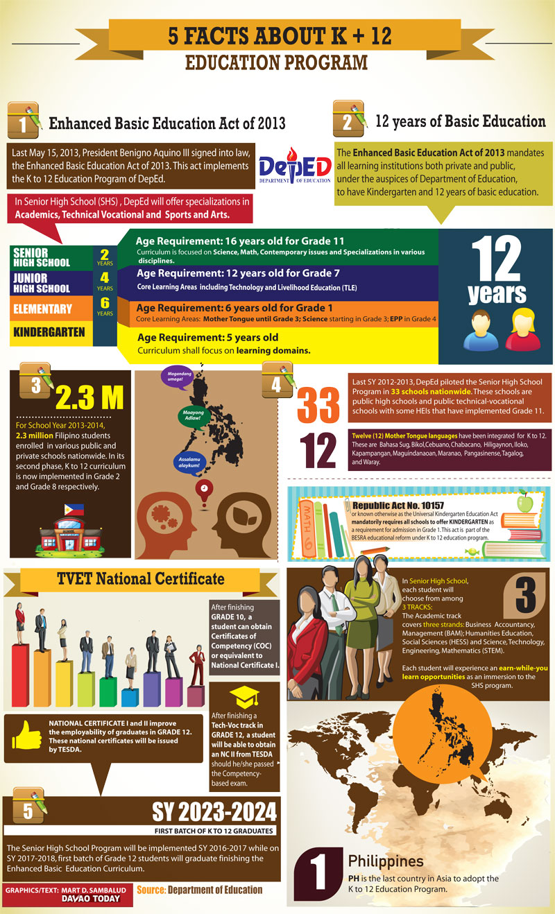 5 Facts about K+12