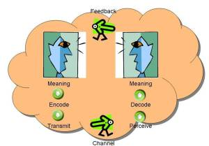 Communication Model by Wilbur Schramm, from http://fatherhood.about.com