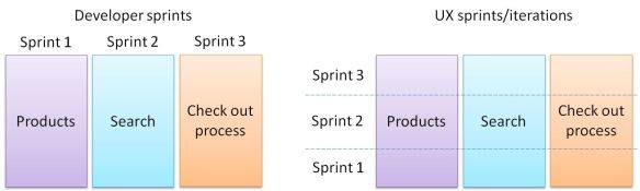 Image showing how development sprints are split into features while UX sprints are split into fidelity level