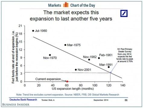 Deutsche Bank us expansion timeline