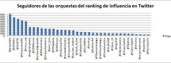 Orquestas españolas en Twitter: mejorando su estrategia. Ranking mayo 2014.