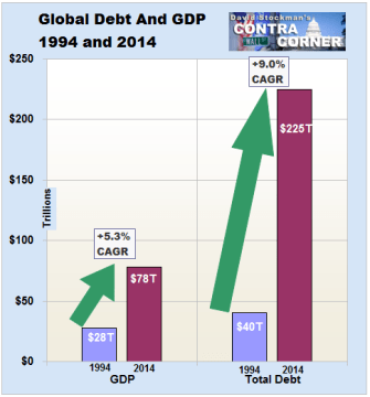 Global Debt and GDP- 1994 and 2014