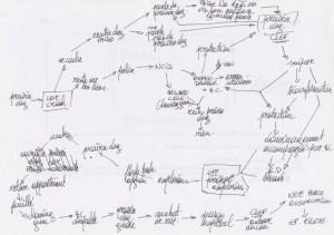 Un exemple de schéma heuristique de conception d'épisode pour The Lost Tribe.