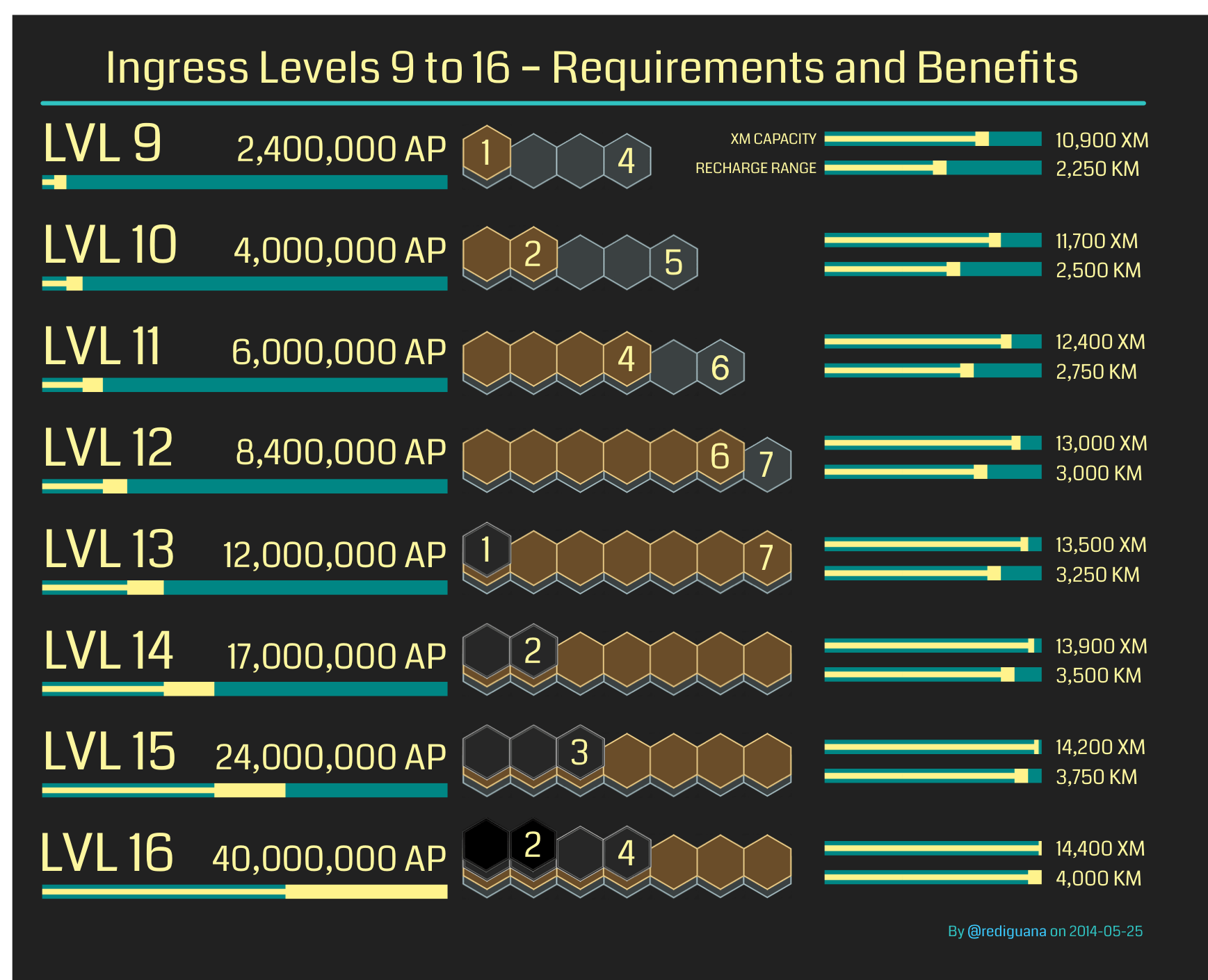 Ingress Level Infographic by @rediguana