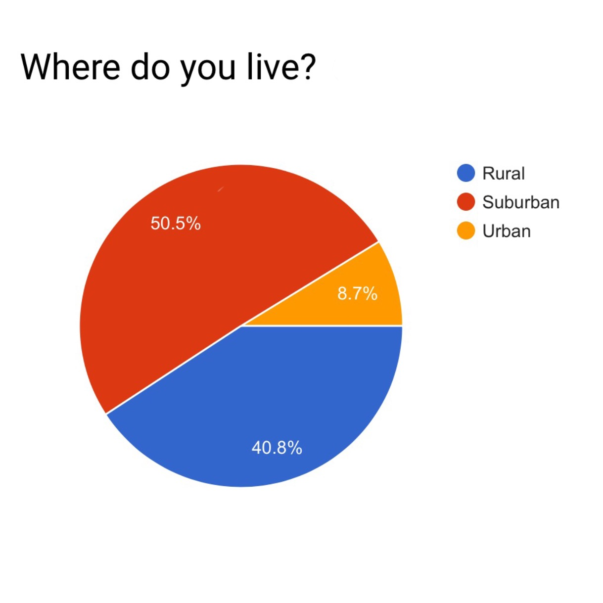 Where Do you Live Pie Chart