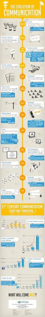 Evolution-of-Communication-Infographic