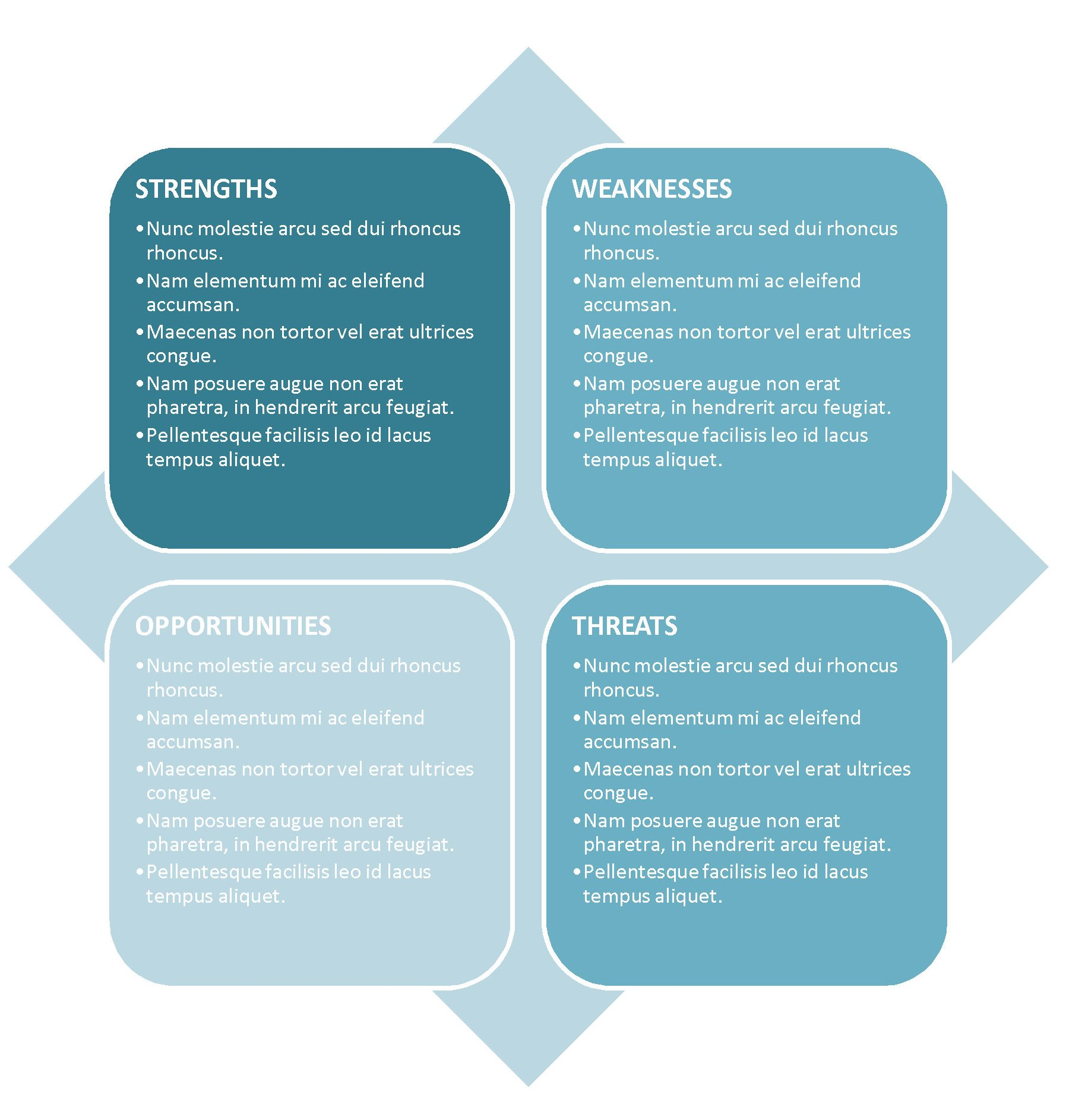 swot analysis 9 A swot analysis is a tool that is used to assess or examine the internal and external factors that affects a business and analyze it to find ways on how to do things better, have an advantage of over other business and become more profitable.
