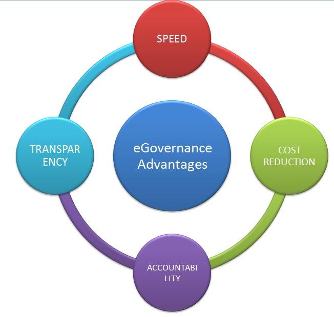 Egovernance_advantages