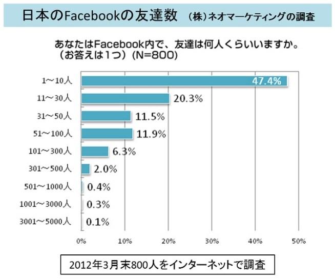 日本のFacebook友達数