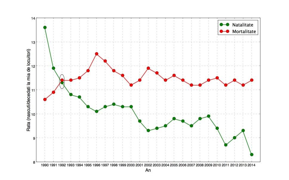 depopularea româniei scăderea natalității