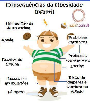 OMS: O mundo atingiu níveis alarmantes de obesidade infantil
