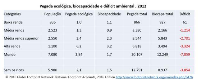 O mundo teria déficit ambiental mesmo eliminando os países ricos