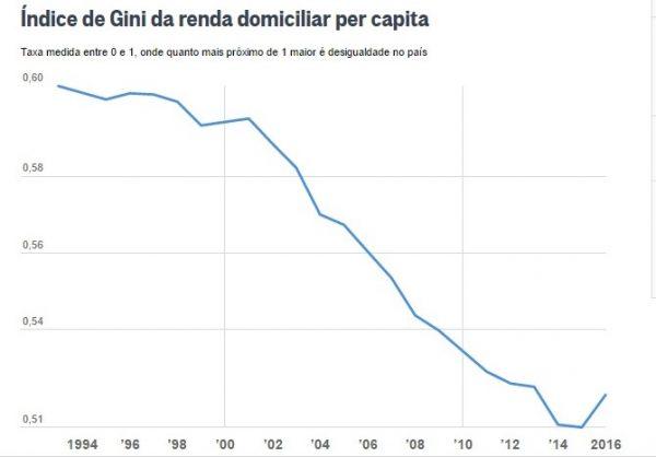 Desigualdade no Brasil aumenta pela primeira vez em 22 anos