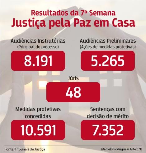 Tribunais julgam mais de 7 mil casos de violência doméstica em cinco dias