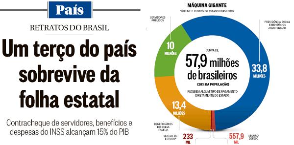 """O Estado """"gigante"""" de O Globo é uma falcatrua estatística"""