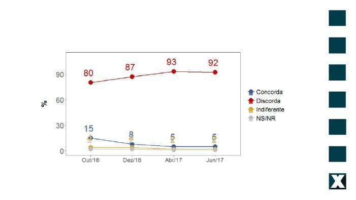 Pesquisa CUT/Vox Populi mostra que brasileiros rejeitam contrarreformas trabalhista e da Previdência