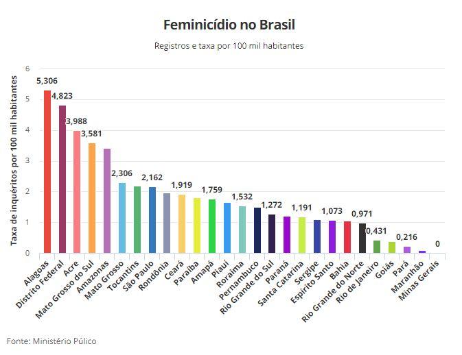 Brasil registra oito casos de feminicídio por dia, diz Ministério Público