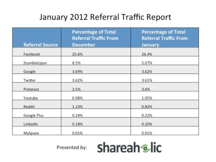 January 2012 Referal Traffic Pinterest, un phénomène passager ou durable?