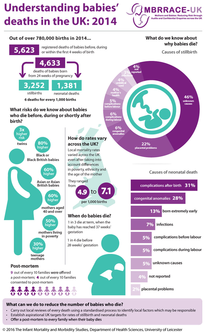 Perinatal Mortality Surveillance – MBRRACE-UK PMS 2016 Infographic