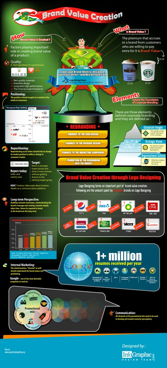 brand value creation infographic Brand Value Creation [Infographic]