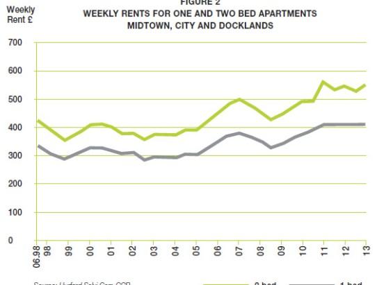 Rental Market – Year End 2013