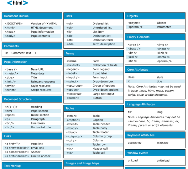 best free cheat sheets for designers and developers - html