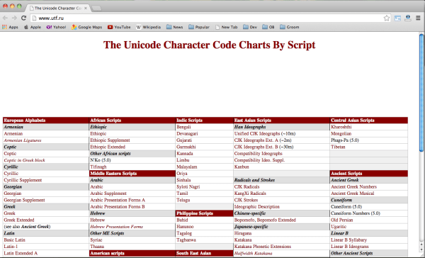 best free cheat sheets for designers and developers - unicode
