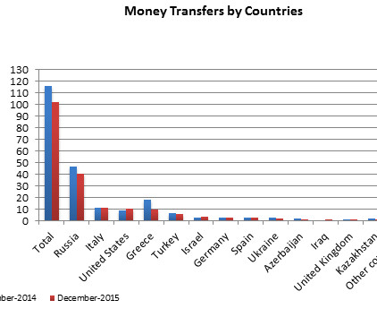 remittances_15_01_16_small