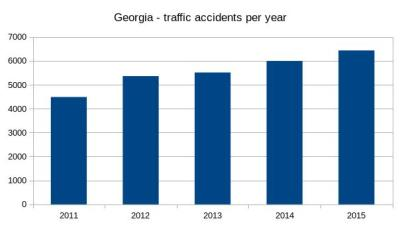 traffic_accidents_by_year