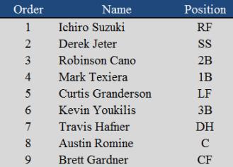 Yankees Lineup