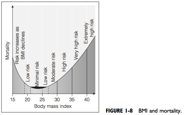 BMI and Mortality