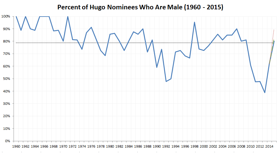 918 -  Percent of Hugo Nominees Who are Male