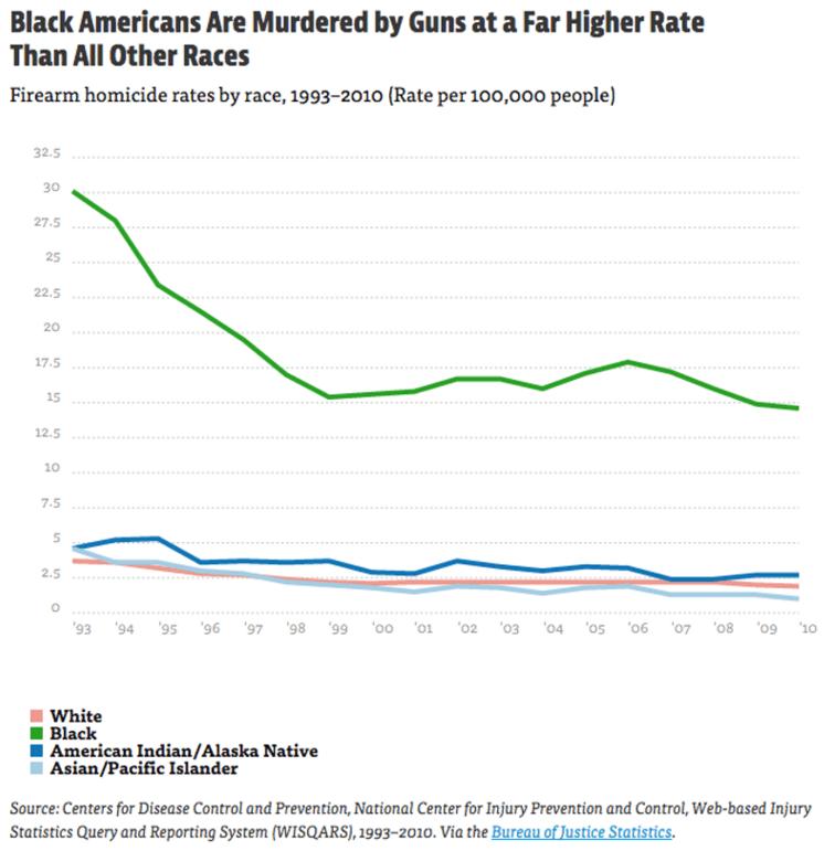 751 - Gun Homicide by Ethnicity