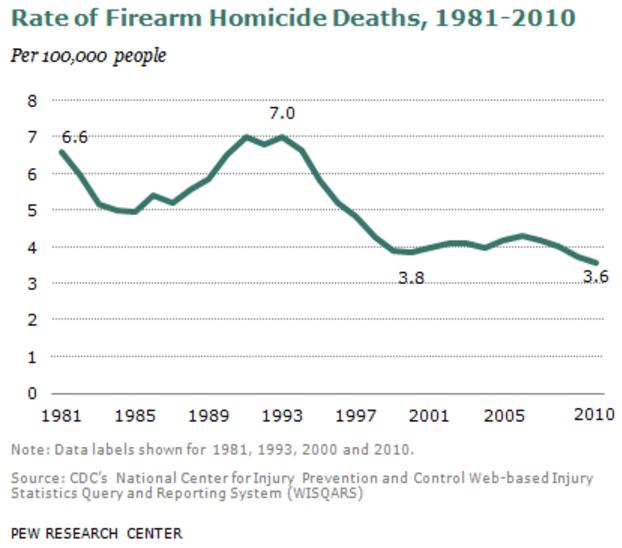 752 - Gun Homicide Decline