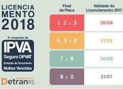 Licenciamento 2017 vence dia 31 de julho para veículos com placas final 9 e 0