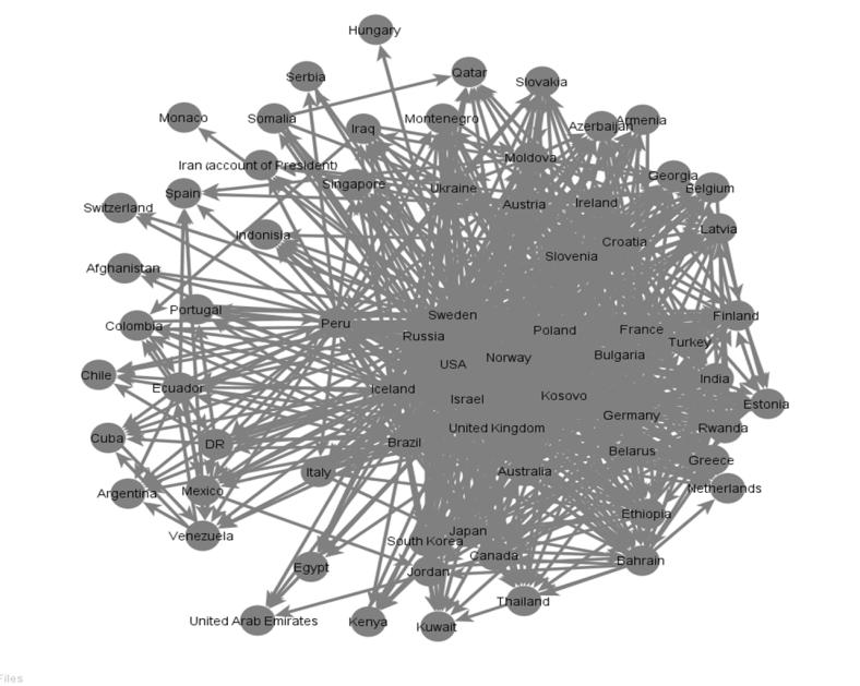 Cartographie des réseaux sociaux des Etats