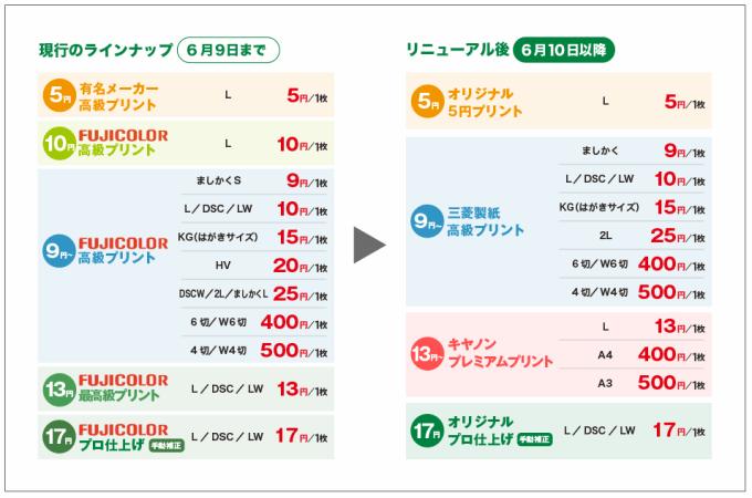 ネットプリントジャパンがリニューアルしてA4が印刷できるように